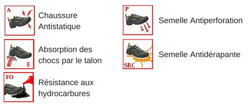 Les normes de sécurité des chaussures de sécurité FUEGO