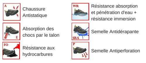 Les normes de sécurité des chaussures de sécurité JUNGLE