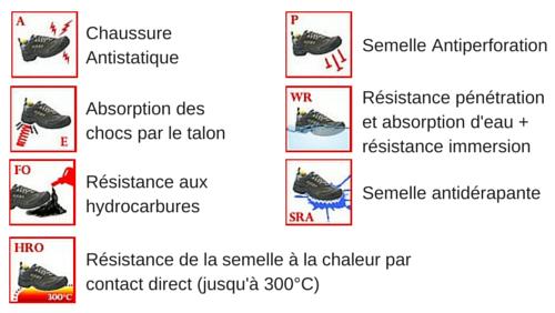 Chaussures de sécurité PROOF - Infographie normes