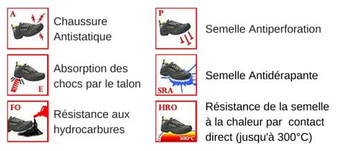 Normes chaussures de sécurité Zephir