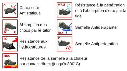Les normes de sécurité pour les chaussures de protection ROLLING