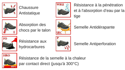 Les normes de sécurité pour les chaussures de protection MILK EVO