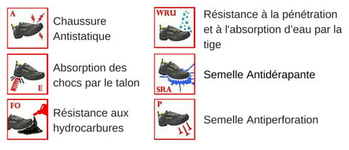Les normes de sécurité pour les chaussures de protection MATRIX