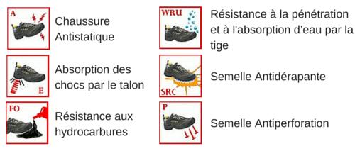 Les normes de sécurité pour les chaussures de cuisine BIANCA NOIR