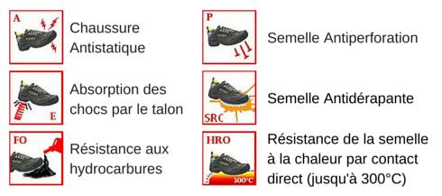 Les normes de sécurité pour les chaussures de protection QUANTI EVO