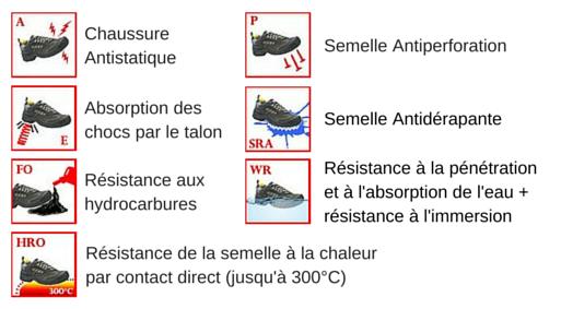 Les normes de sécurité pour les chaussures de protection WATER