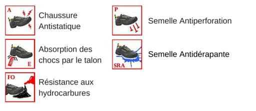 Les normes de sécurité pour les chaussures de protection CABANA