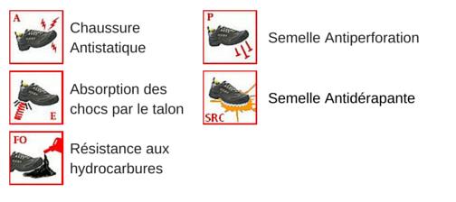 Les normes de sécurité pour les chaussures de protection MEGANE