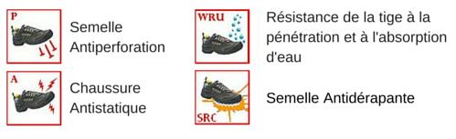 Normes chaussures de sécurité ANNA
